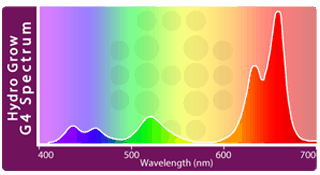 LED Grow Lights Spectrum