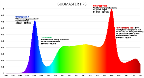 Budmaster HPS LED Grow Light Spectrum