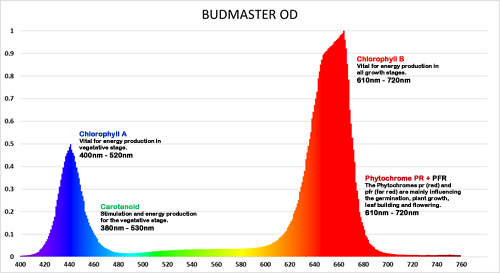 Budmaster OD LED Grow Light Spectrum