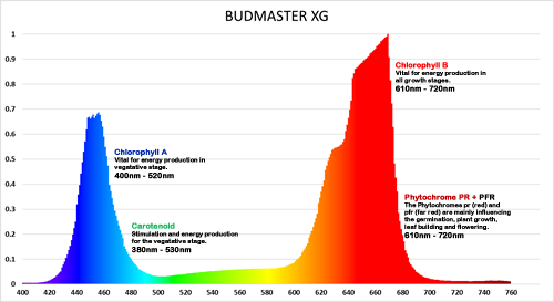 Budmaster XG LED Grow Light Spectrum